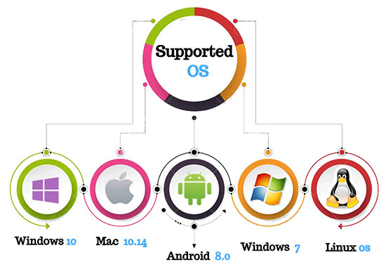 hp support os